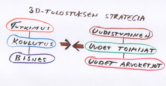 Suomen3Dstrategia